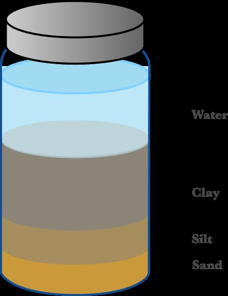 A illustration of the mason jar subsoil test.
